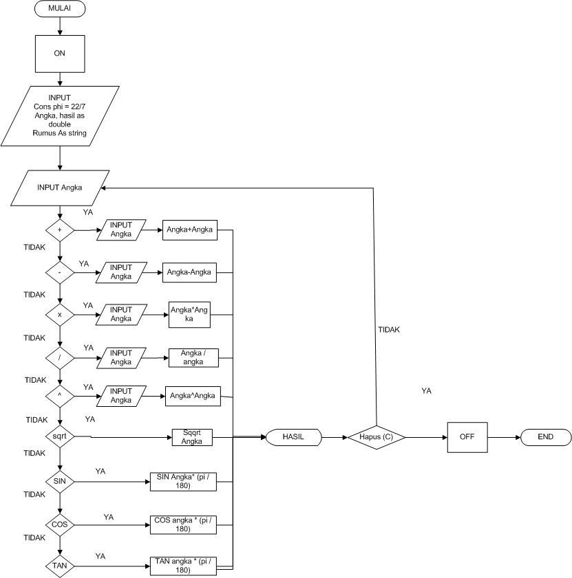 Program Kalkulator Visual Basic 2010 Kelompok 30 Ti 2011
